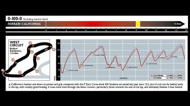 Ferrari California performance graph