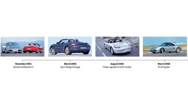 Porsche Boxster timeline