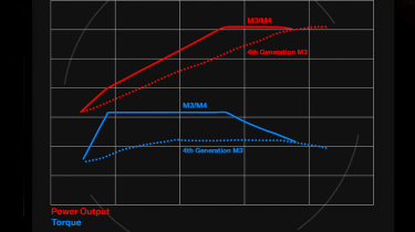 New BMW M3 and M4: engine specs data