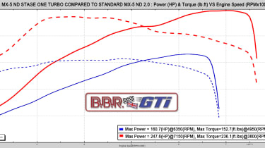 Mazda MX-5 BBR Stage 1 Turbo - Power graph