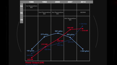 New BMW M3 and M4: engine performance history