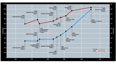 Supercar chart