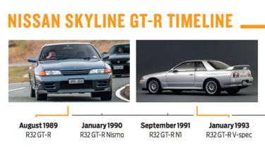 Nissan Skyline GT-R R32 - timeline
