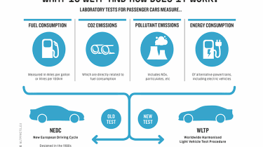 Worldwide Harmonised Light vehicle test procedure
