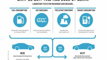 Worldwide Harmonised Light vehicle test procedure